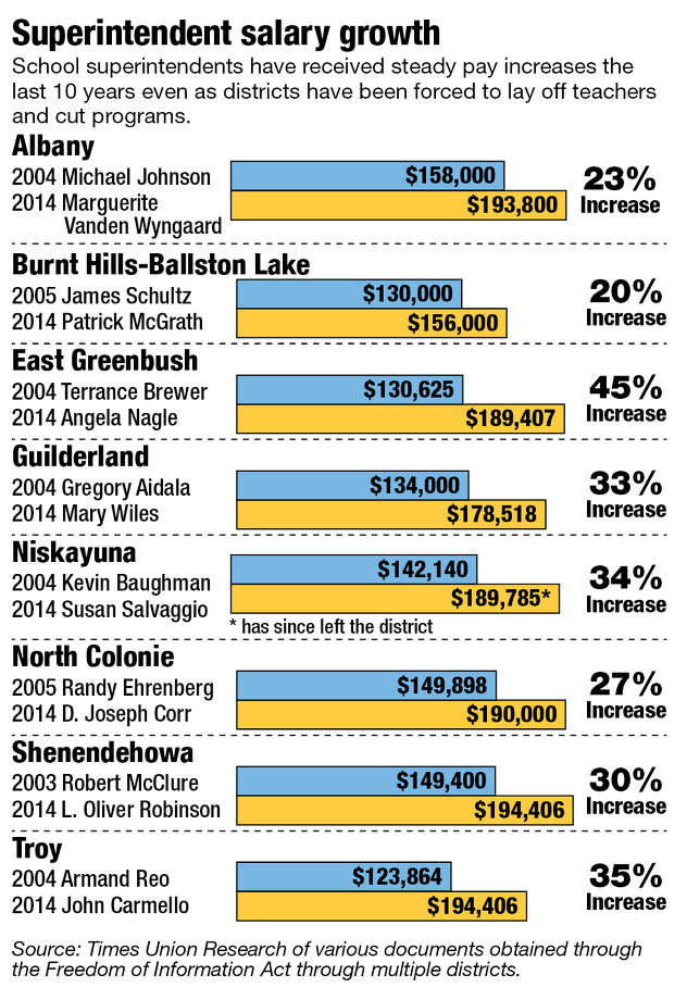 Superintendent salary growth.