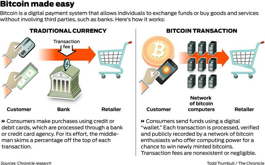 What banks are using cryptocurrency