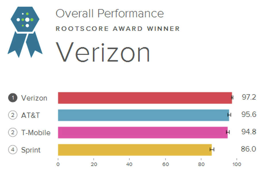 Verizon topped RootMetrics' latest report for the Seattle area, released on Tuesday, June 10, 2014. Photo: RootMetrics
