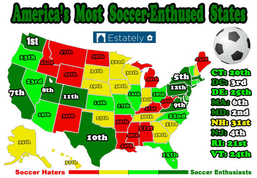 According to Estately, an online national real estate search blog, Texas is among the top 10 soccer-loving states in the nation.