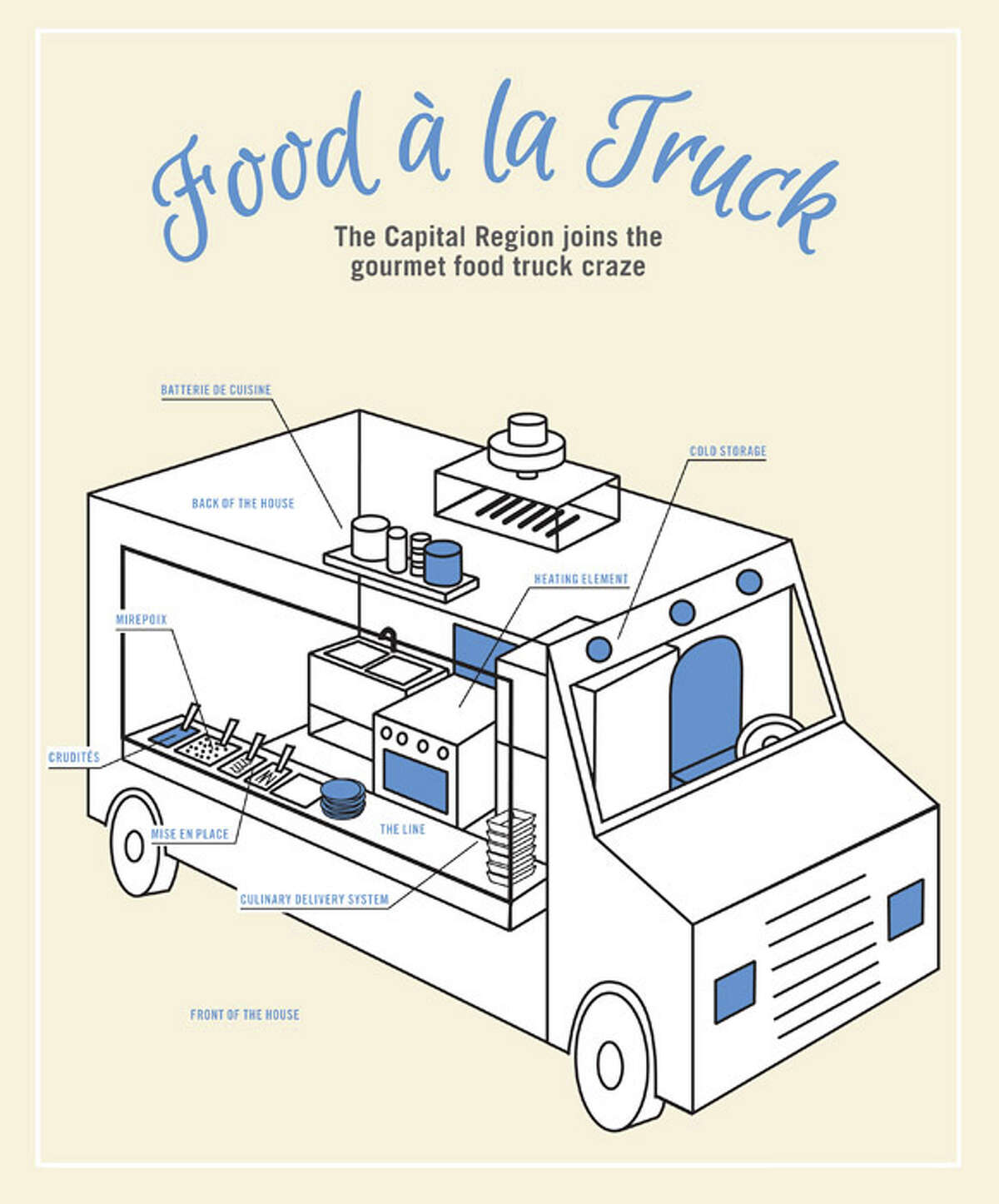 The Capital Region is finally catching up on the trend of gourmet food trucks, which first exploded in West Coast cities in the early 2000s.