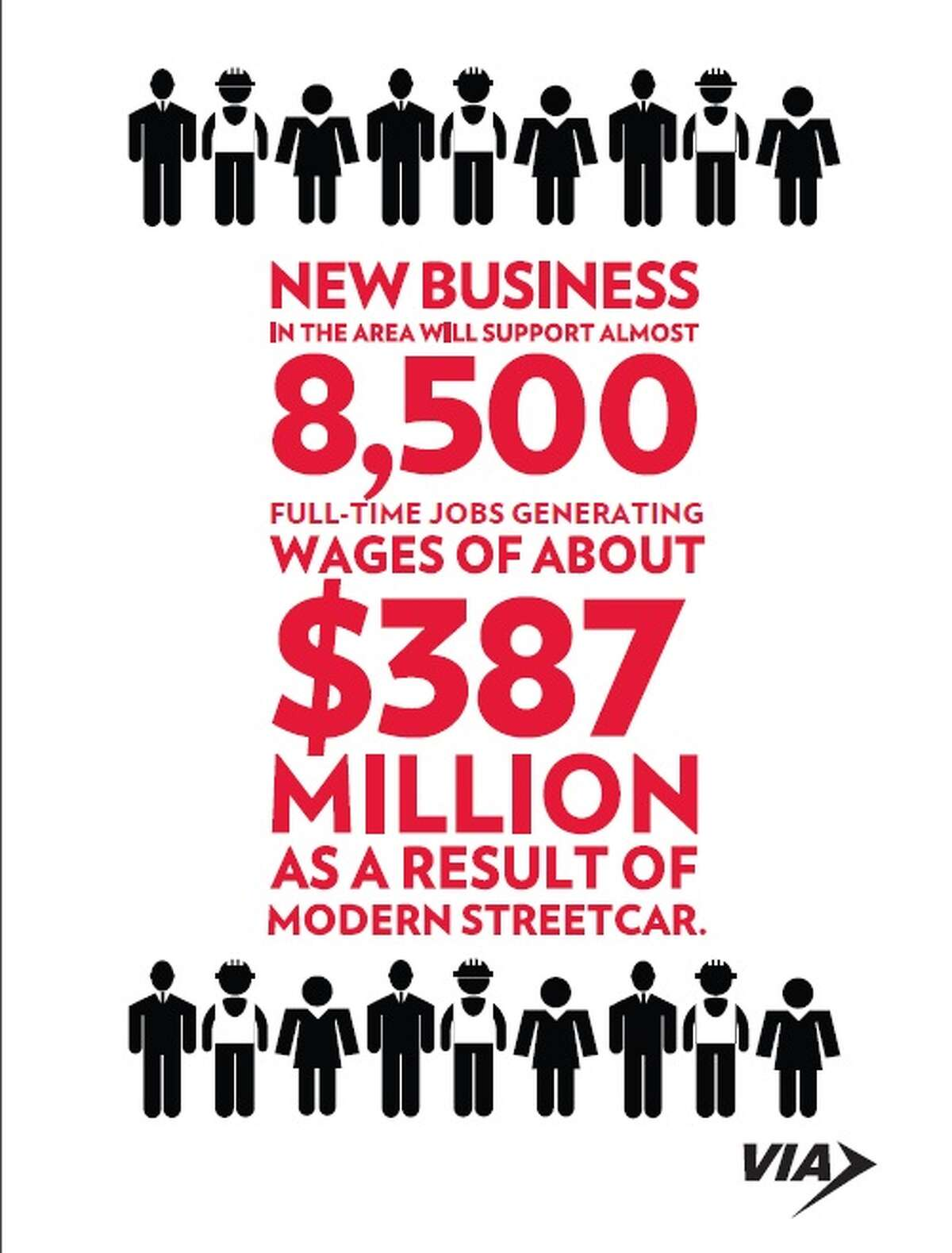 A graphic displayed at Monday morning's VIA Streetcar economic impact report.
