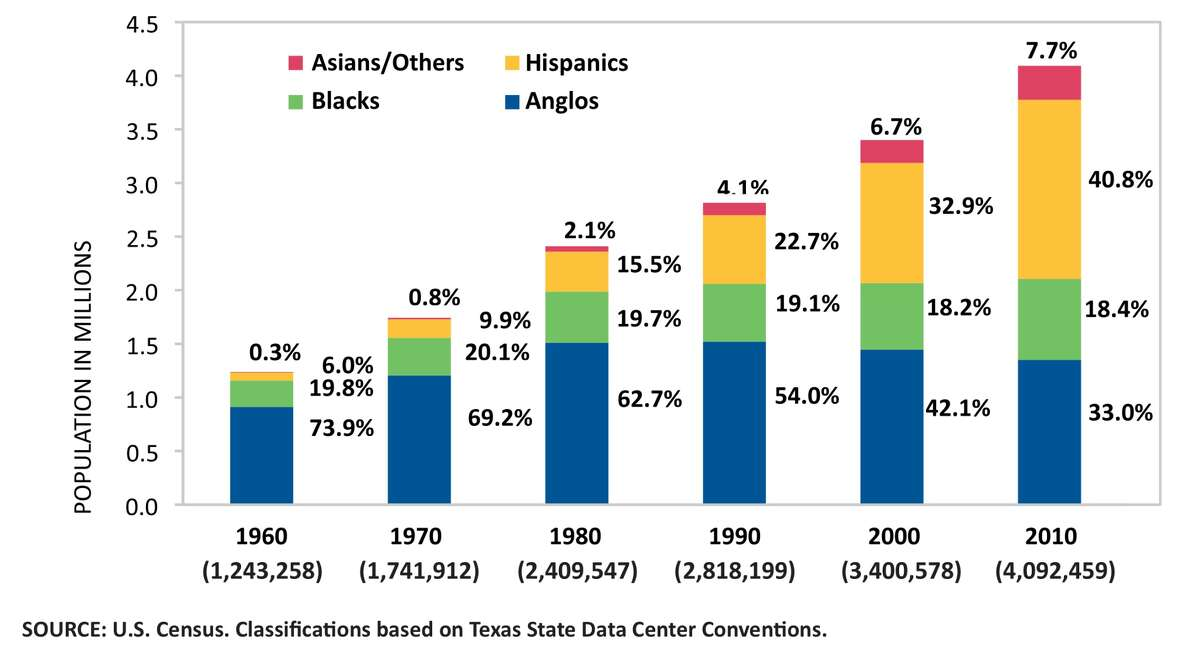 The demographic transformation of Harris County: In 1960, the population was almost entirely Anglo and black. After the 1982 oil bust, the white population stopped growing. Since then, the area's growth has been due to blacks and Asians -- and above all, Hispanics. (From the 2012 Houston Education Survey: Public Perceptions in a Critical Time.)