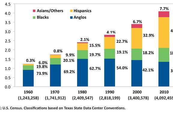 The Demographic Transformation of Harris Co., 1960-2010. (From the 2012 Houston Education Survey: Public Perceptions in a Critical Time.)