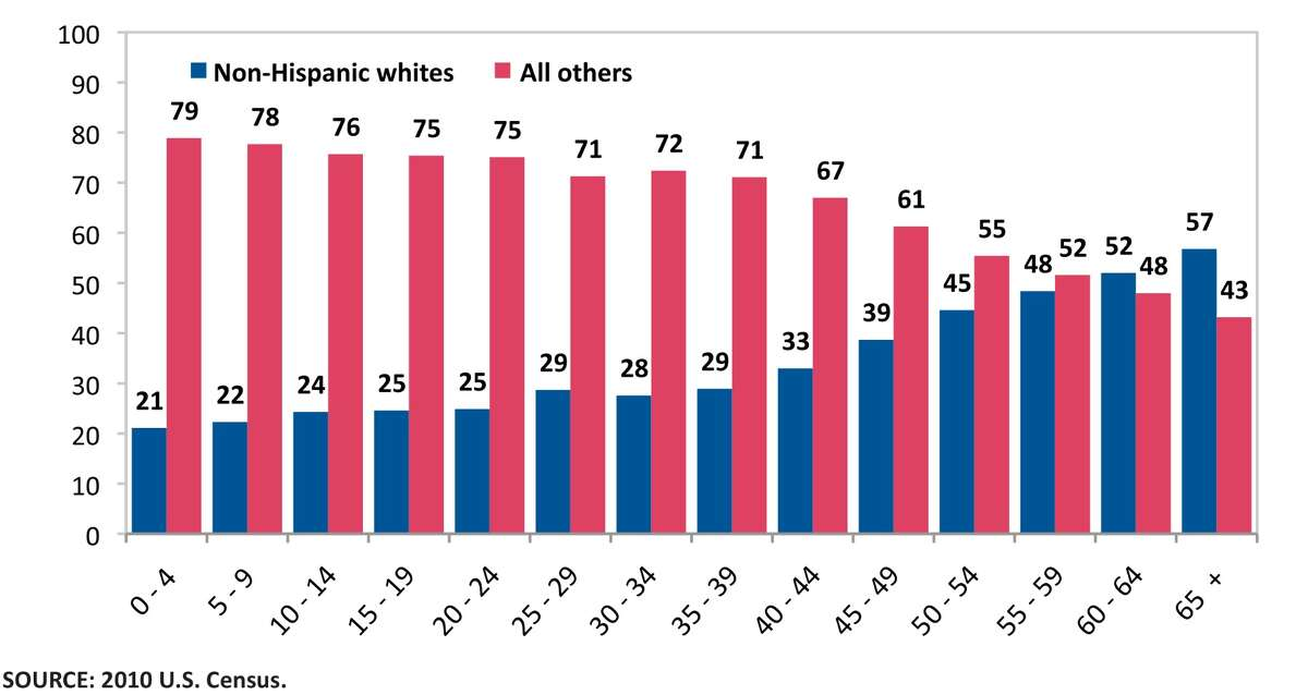 Percentage of Harris County population by age and ethnicity, 2010: These days, Anglos are a majority -- if you consider only people over 60. For every other age group, they're now a minority. (Graph from the 2012 Houston Education Survey.)