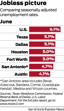 San Antonio's unemployment rate dipped in June - ExpressNews com