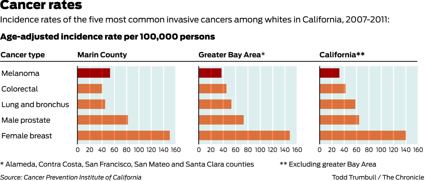 Marin County Melanoma Risk  Percent Higher Than State Total SFGate - Us counties with highest cancer rate
