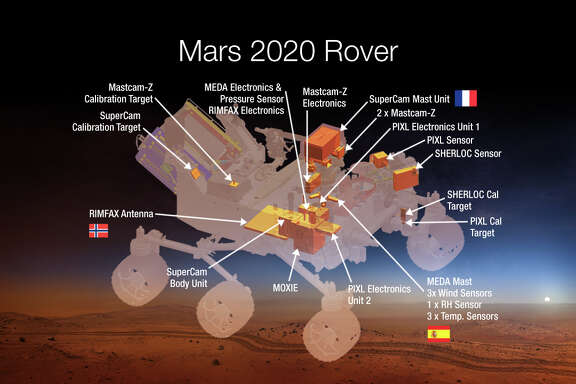 This undated graphic provided by NASA shows the Mars 2020 Rover. NASA plans to make oxygen _ a key rocket fuel ingredient _ on Mars early next decade. Space agency officials unveiled seven instruments they plan to put on a Martian rover that would launch in 2020, including two devices aimed at bigger future Mars missions. The $1.9 billion rover will include an experiment that will turn carbon dioxide in the Martian atmosphere into oxygen. NASA Associate Administrator Bill Gerstenmaier said it could be then used as half of what's needed for rocket fuel and for future astronauts to breathe. Taking fuel to Mars for return flights is heavy and expensive. (AP Photo/NASA)