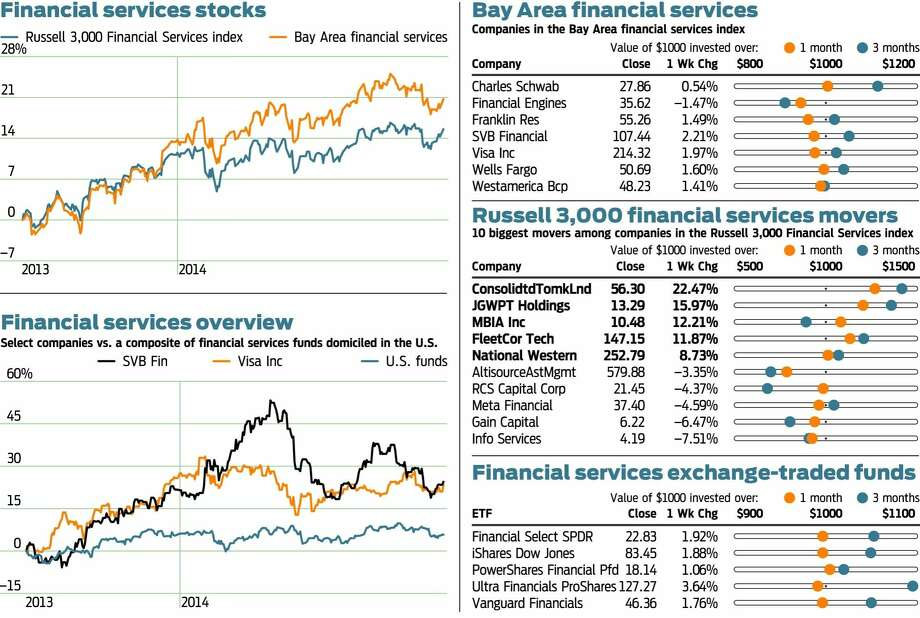 Financial services stocks