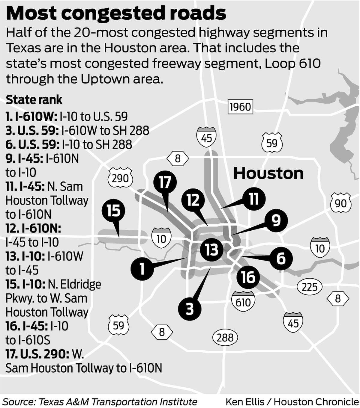 Of Houston's 10 most congested freeway segments, listed below, the top four also are included among the state's most congested list.