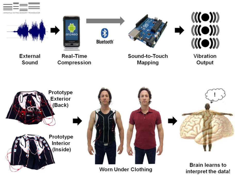 Graphic from the VEST Kickstarter campaign. (Yes, that's David Eagleman modeling the VEST.)