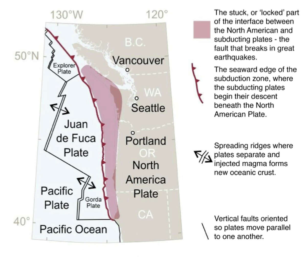 """THE CASCADIA SUBDUCTION ZONE: The geography of northern California, Oregon, Washington, and southern British Columbia is shaped by the Cascadia subduction zone, where the North American Plate collides with a number of smaller plates: the largest of these is the Juan de Fuca Plate, flanked by the Explorer Plate to the north and the Gorda plate to the south. These smaller plates """"subduct"""" (descend) beneath the North American Plate as they converge along a 700-mile long (1,130 km) boundary. A large portion of the boundary between the subducting and overriding plates resists the convergent motion, until this part of the boundary breaks in a great earthquake. Above: Schematic view of the source area for the largest Cascadia earthquakes. (Image adapted from U.S. Geological Survey Professional Paper 1707 (page 8), Atwater et al., http://pubs.usgs.gov/pp/pp1707/)"""