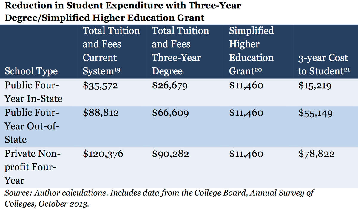 Students could save at least 25 percent if universities shifted to a three-year degree model.