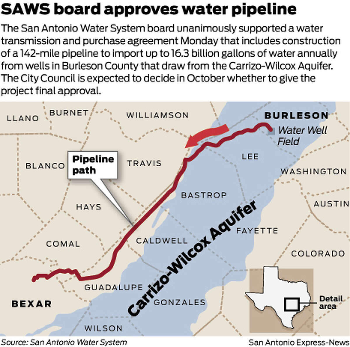 The San Antonio Water System board unanimously supported a water transmission and purchase agreement Monday that includes construction of a 142-mile pipeline to import up to 16.3 billion gallons of water annually from wells in Burleson County that draw from the Carrizo-Wilcox Aquifer. The City Council is expected to decide in October whether to give the project final approval.
