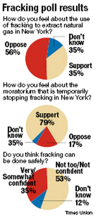 Fracking poll results.