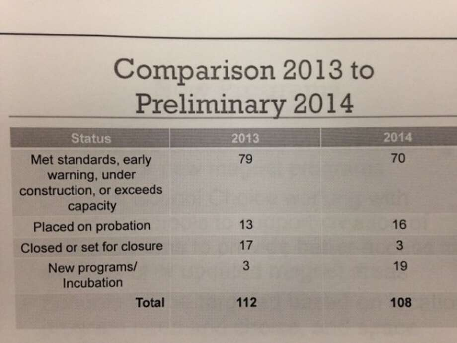 Several HISD magnet programs have been put on watch. See the programs that are facing elimination and probation.