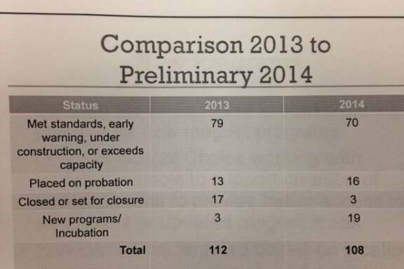 Several HISD magnet programs have been put on watch, as shown in this chart to be presented to the school board.