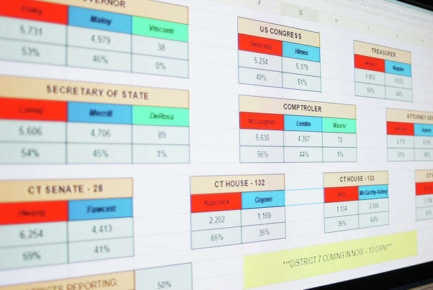 Computer screens display the vote totals at the Republican party at Flipside Burgers Tuesday night. Photo: Genevieve Reilly / Fairfield Citizen