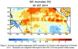 Warming sea surface temperatures, shown in shades of red, have not reached a level designating an El Nino.