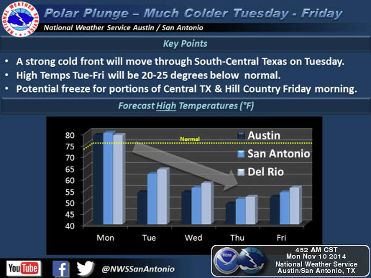 A strong cold front will move through South-Central Texas on Tuesday, with falling temperatures in the afternoon behind it.