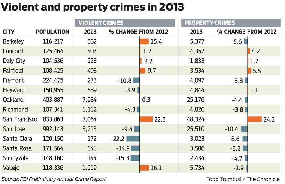 Violent and property crimes in 2013. Photo: Todd Trumbull