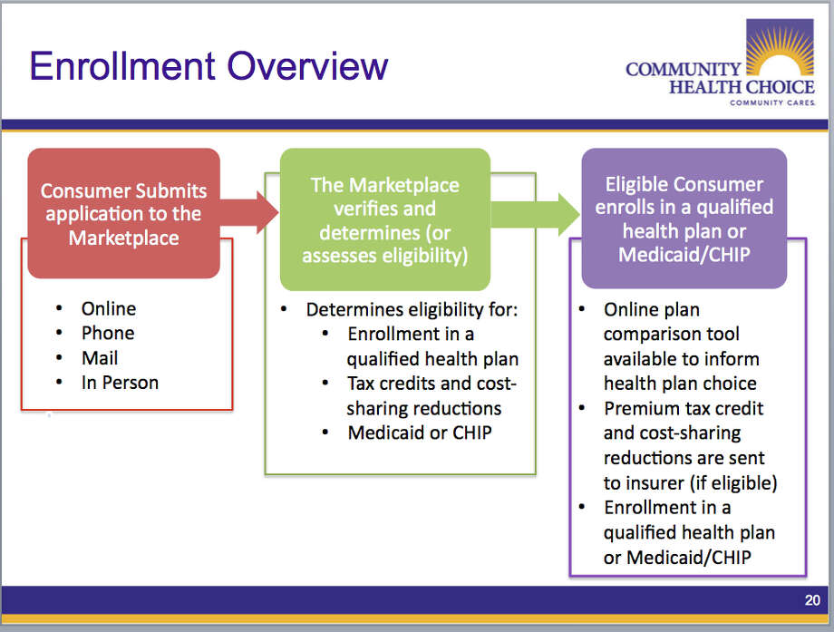 Houston-based Community Health Choice explains the steps to insurance enrollment in the 2015 health insurance marketplace under the Affordable Care Act.