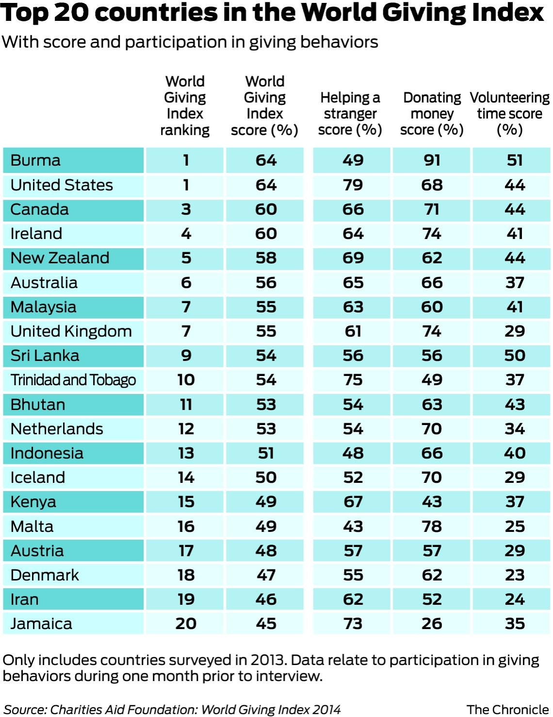 World's most giving nations: U S  and Burma - SFGate