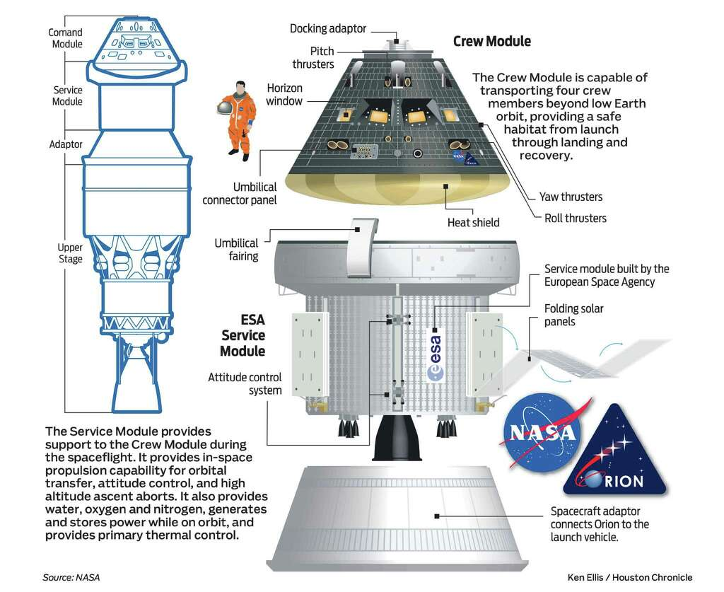 Orion gives NASA and Houston a means to fly, a cause for ...