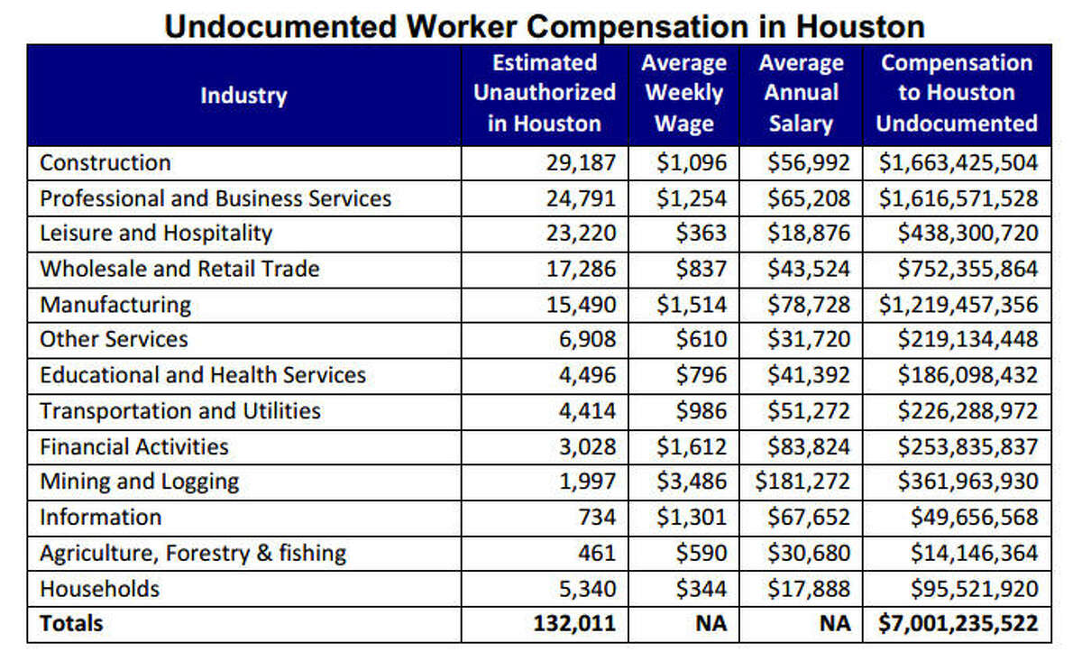 Salaries Annual income of the undocumented workers in Houston varies greatly by industry as shown in this table from the Greater Houston Partnership.