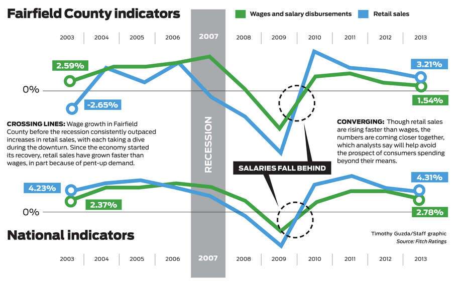 Fairfield County wage growth is lagging the rest of the country since the recession, in large part because of the big hit to the high-paying financial services industry. Photo: Contributed Photo, Tim Guzda / Connecticut Post Contributed