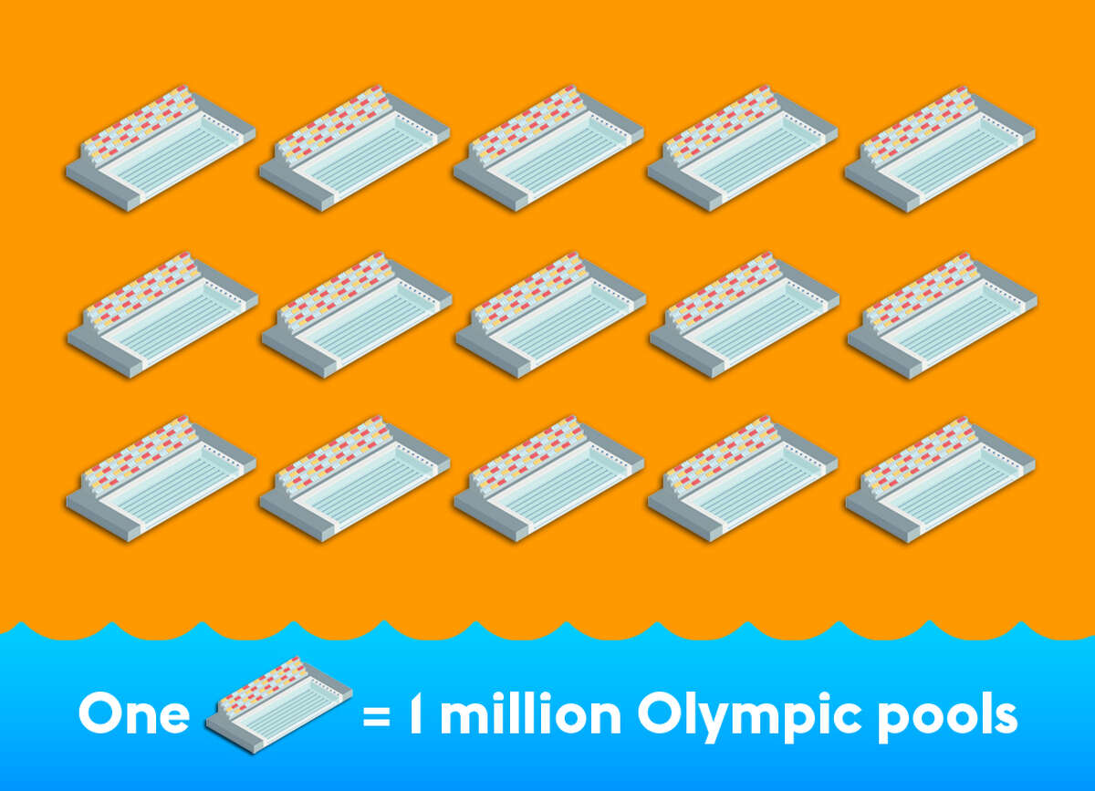 A minimum capacity Olympic pool carries an average 660,000 gallons. It would take about 15,000,000 Olympic pools to match 11 trillion gallons.