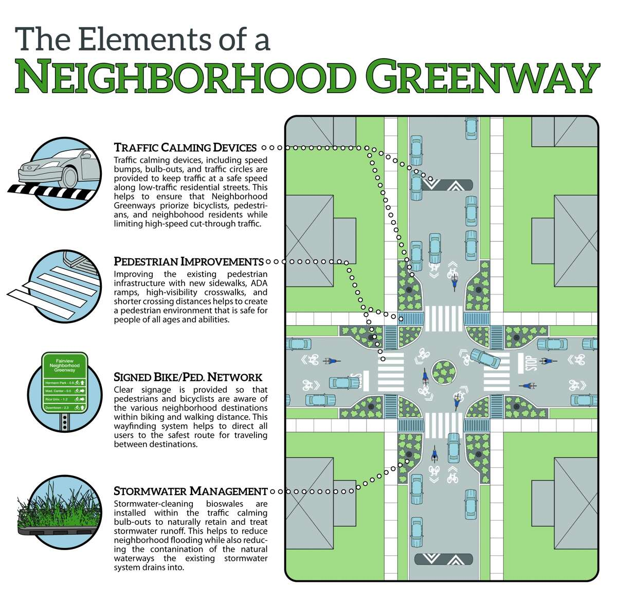In suburban developments, neighborhood greenways can perform many functions at once. They beautify; they make the area safer for pedestrians and bikers; and they absorb and clean floodwaters.