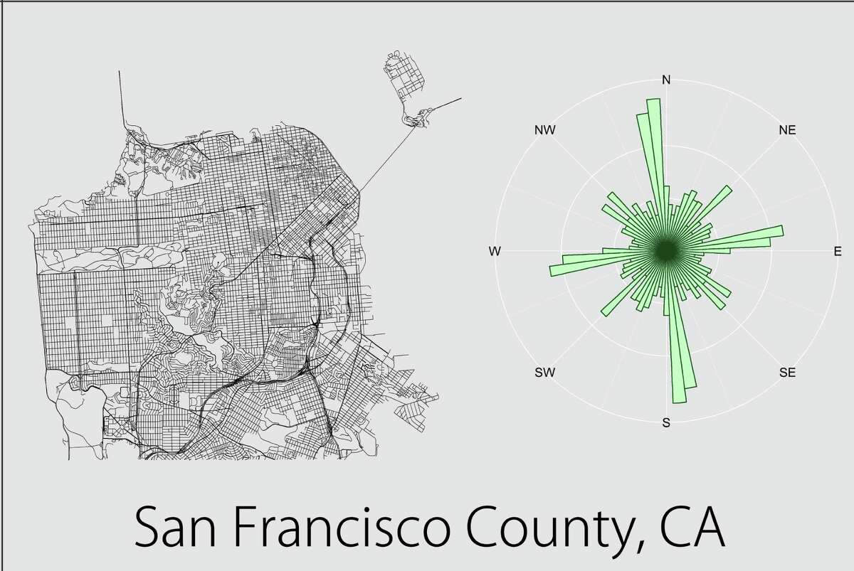 San Francisco expresses some grid-like form, but has a nontrivial proportion of roads that are rotated in other directions.Source: Vizual Statistix