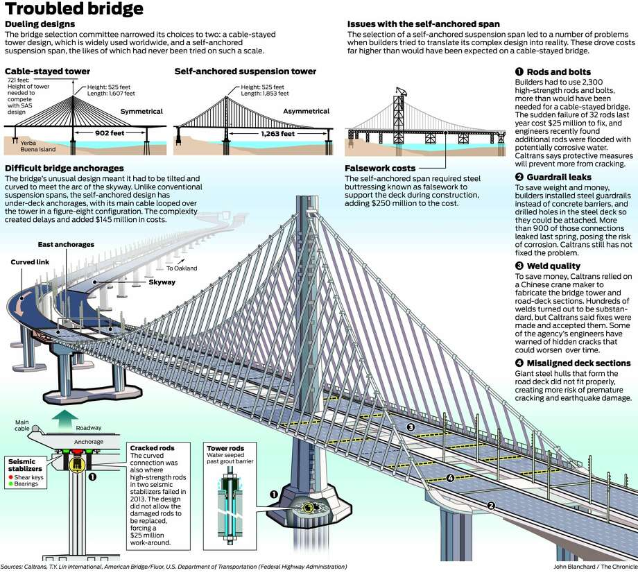 Click for an interactive graphic highlighting the issues of the bridge.