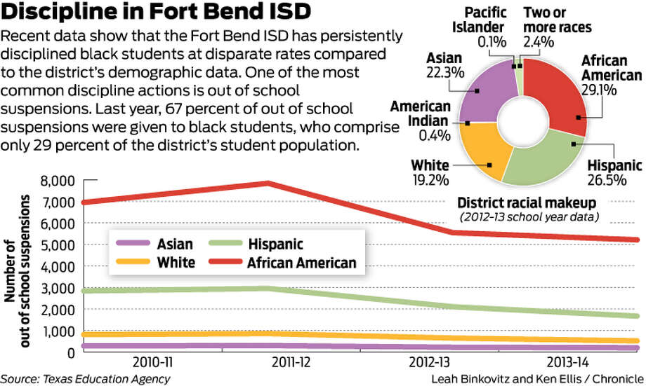 Discipline in Fort Bend ISD