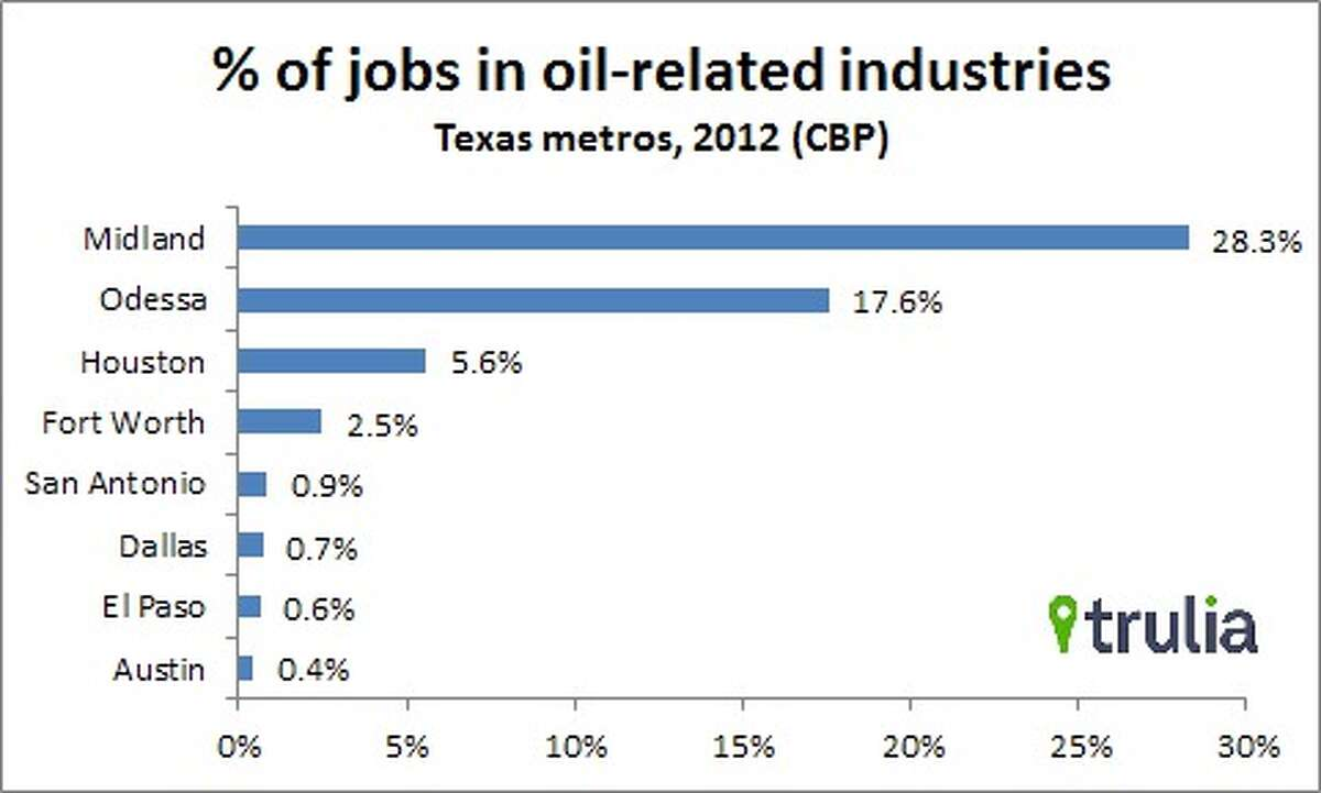 Trulia graph showing percentage of jobs in oil-related industries