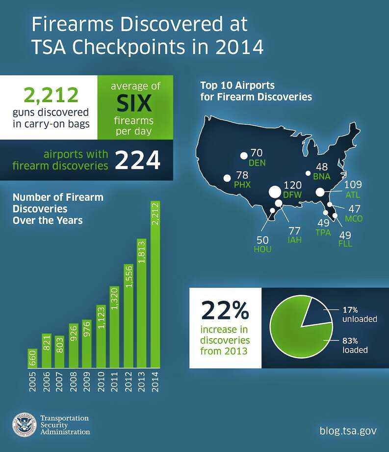 The Transportation Security Administration has finally released its official overview of events in 2014 and released city rankings and as predicted Texas ranked high for weapons seizures. According to the TSA's blog, 2014 was sadly another banner year, noting a 22 percent increase in discoveries over the previous year. 2,212 firearms were discovered in carry-on luggage in 2014 across 224 airports. According to the TSA, 83 percent of these guns were loaded. Photo: The Transportation Security Administration