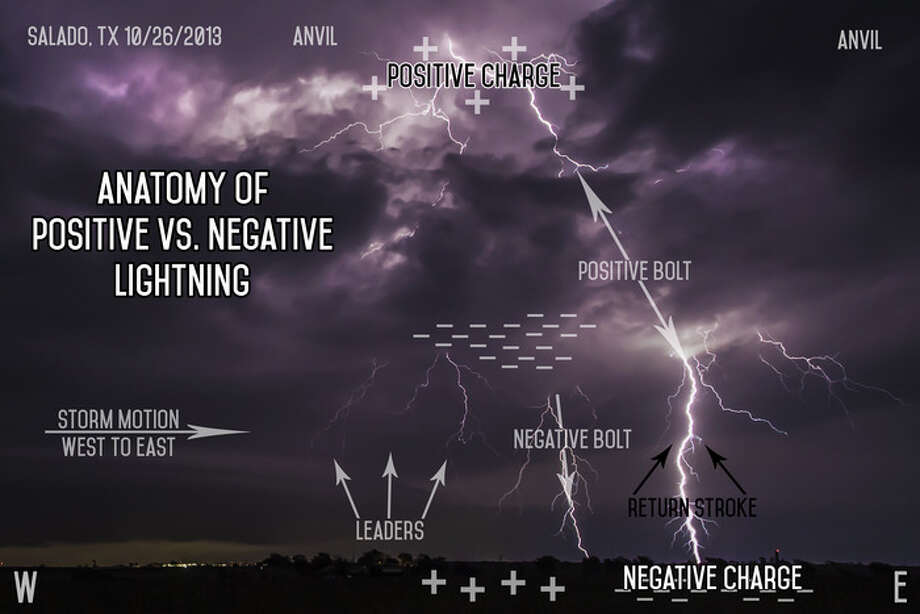 """""""The Anatomy of Severe Weather"""" will be a book of anatomical diagrams of supercell storms, labeling the parts and forces that act to create severe weather. Photo: Dylan Baddour"""