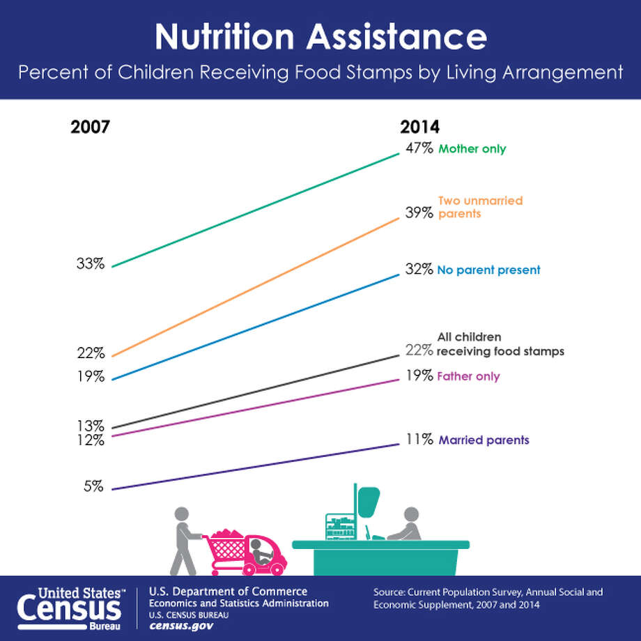 Surprising stats about American families The number of children receiving food stamps remains higher than it was before the start of the Great Recession in 2007, according to  U.S. Census Bureau data for 2014. Photo: U.S. Census Bureau