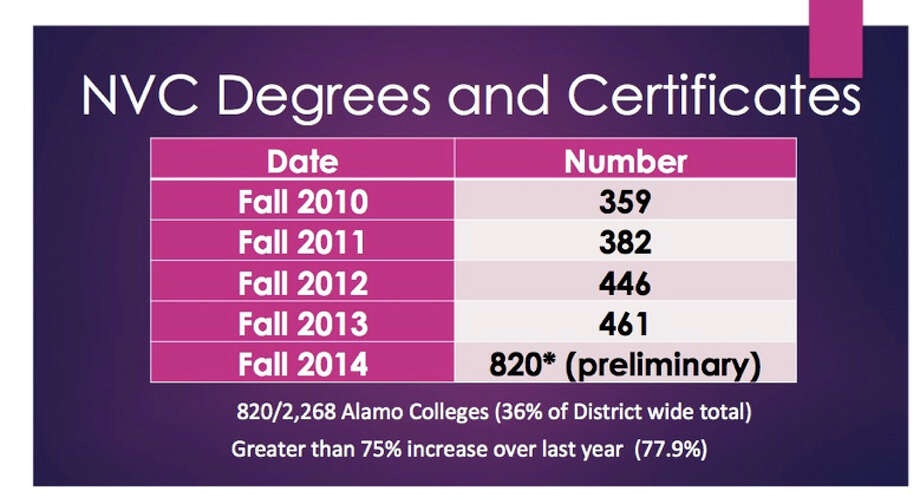 Northwest Vista College officials announced that, in its most recent semester, the school awarded 730 associate degrees and 92 certificates, a 78 percent increase over the fall semester of 2013. Photo: Northwest Vista College / Northwest Vista College