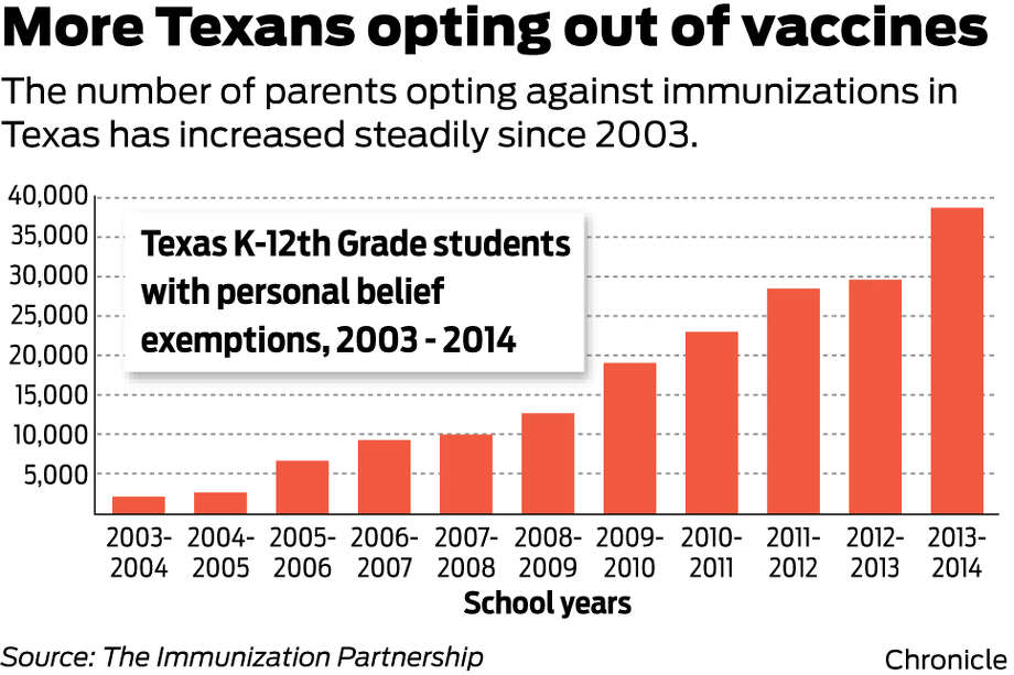 ... measles outbreaks, non-vaccination movement grows - Houston Chronicle
