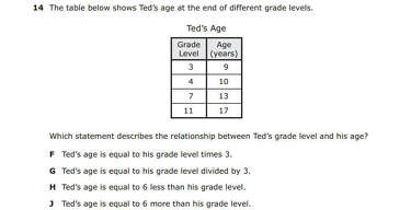 F-bombs for 11-year-olds: some versions of STAAR test