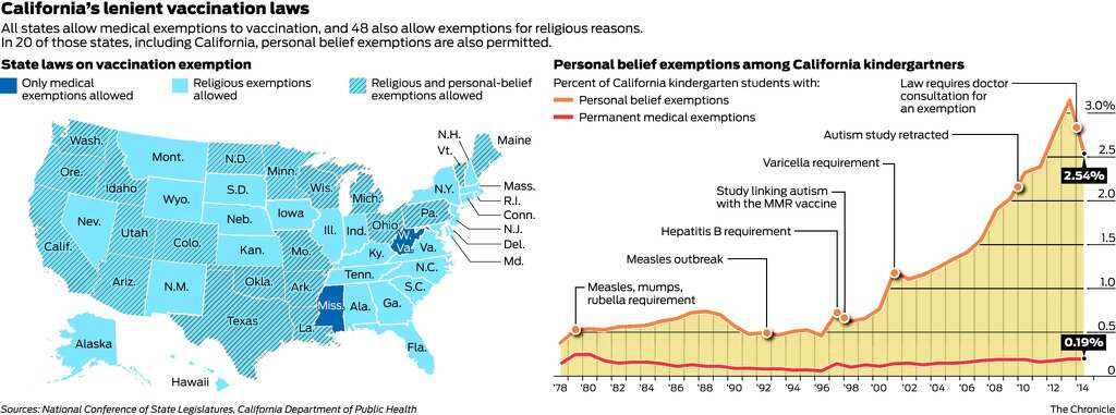 Vaccine avoiders put California at risk - San Francisco Chronicle