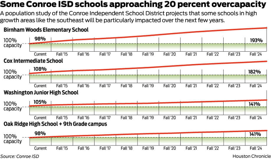Some Conroe ISD schools approaching 20 percent overcapacity A population study of the Conroe Independent School District projects that some schools in high growth areas like the southeast will be particularly impacted over the next few years.