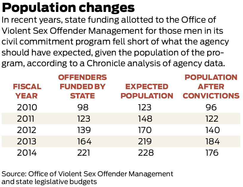 offenders the treatment of sex