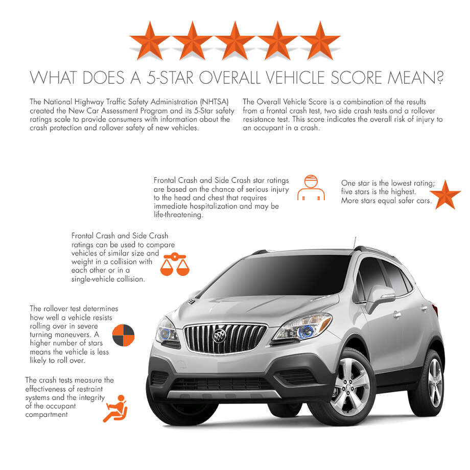 2015 buick encore scores in texas houston chronicle for General motors jobs dallas tx