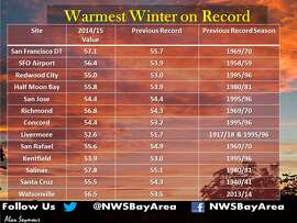 The National Weather Service announced on Monday that the period spanning December 2014 to February 2015 was the warmest on record in many Bay Area locations.
