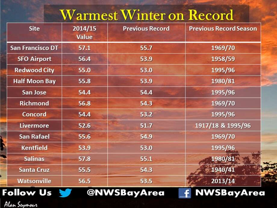 The National Weather Service announced on Monday that the period spanning December 2014 to February 2015 was the warmest on record in many Bay Area locations. Photo: National Weather Service / ONLINE_YES