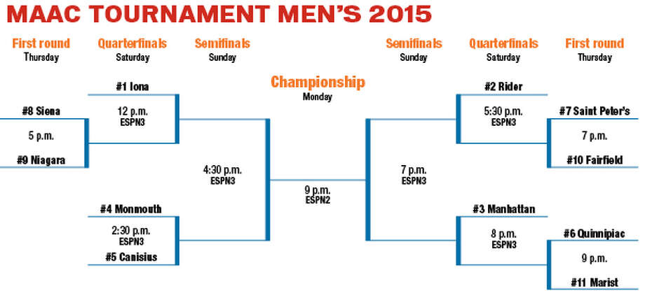 MAAC TOURNAMENT MEN?S 2015