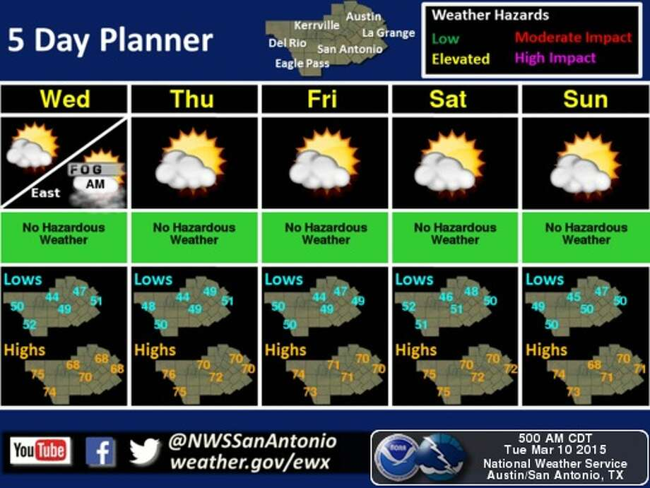 Daytime highs are expected to hit the 60s and 70s all week. Photo: National Weather Service